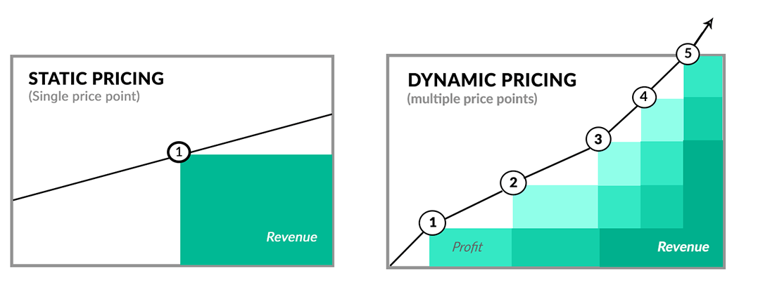 Image dynamic pricing